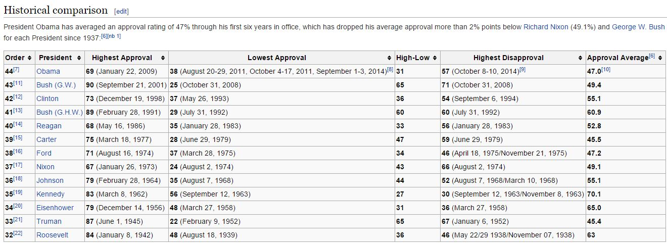 Presidential approval history since FDR