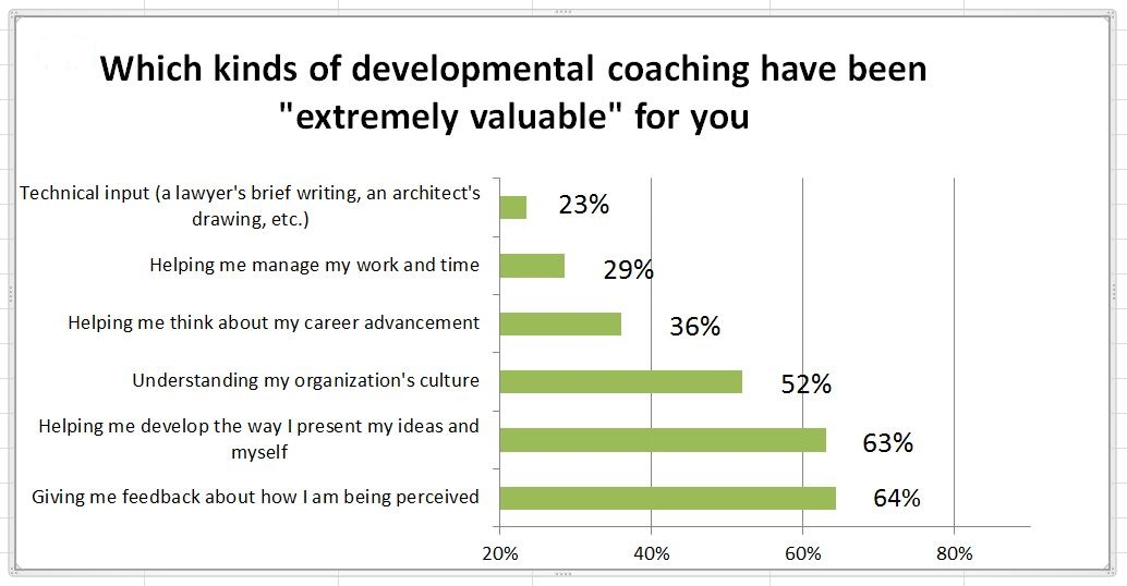 The Coaching people want from their managers