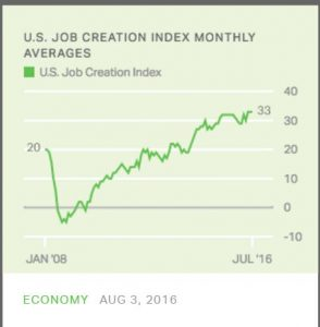 Gallup job creation